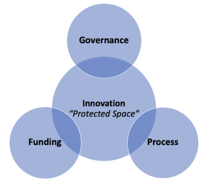 Innovation Protected Space - Innovation Management