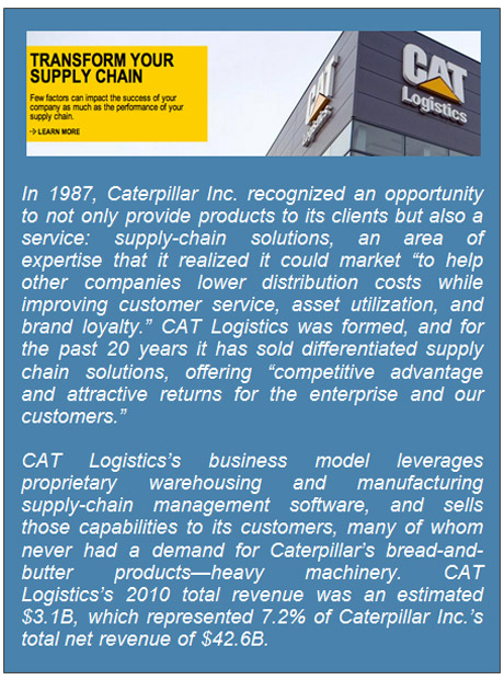 Figure 2: Historically product-centric Caterpillar Inc. has profited hugely from its service spinoff CAT Logistics.