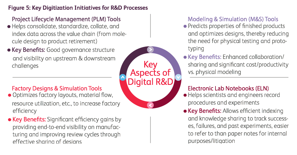key-digitization-initiatives-for-RD-processes